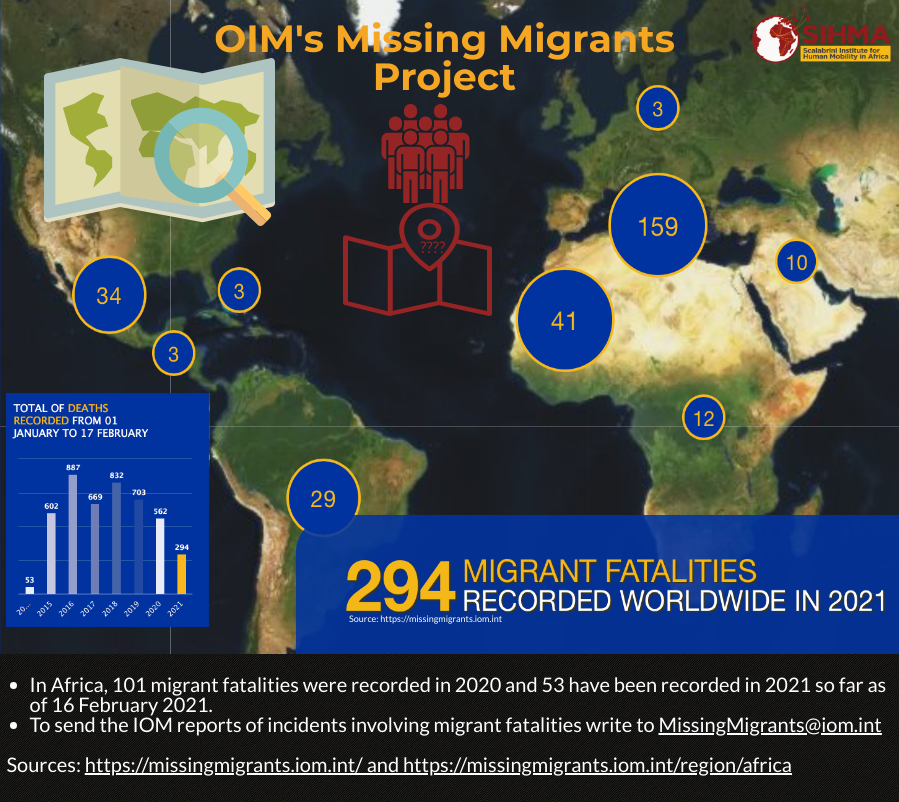 https://www.sihma.org.za/photos/shares/blog missing migrants.png